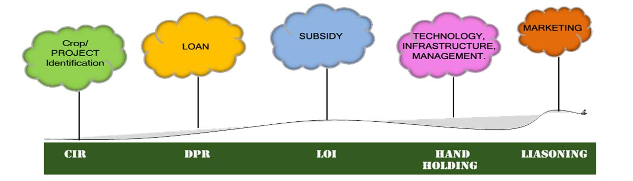 special_services_farm_advisory