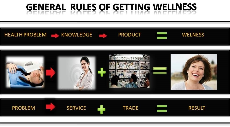 General Rules of getting wellness